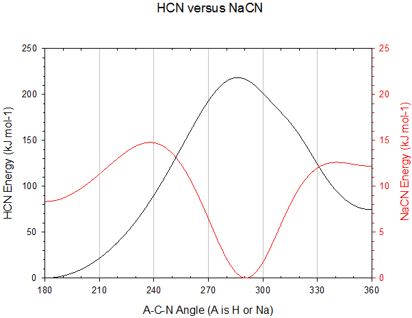 plot of Energy versus Angle for H-C≡N and Na-C≡N