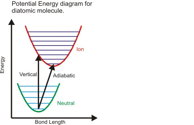 adiabatic versus vertical ionzation energies