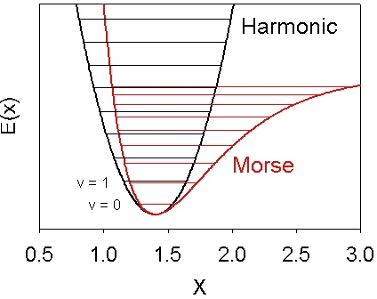 harmonic potential, morse potential and energy levels for each